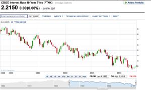 25 yr chart of TNX