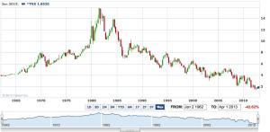 50 yr chart of TNX