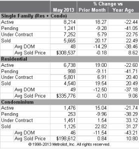 Sales Statistics for the month of May for Denver Metro Single Family and Condo